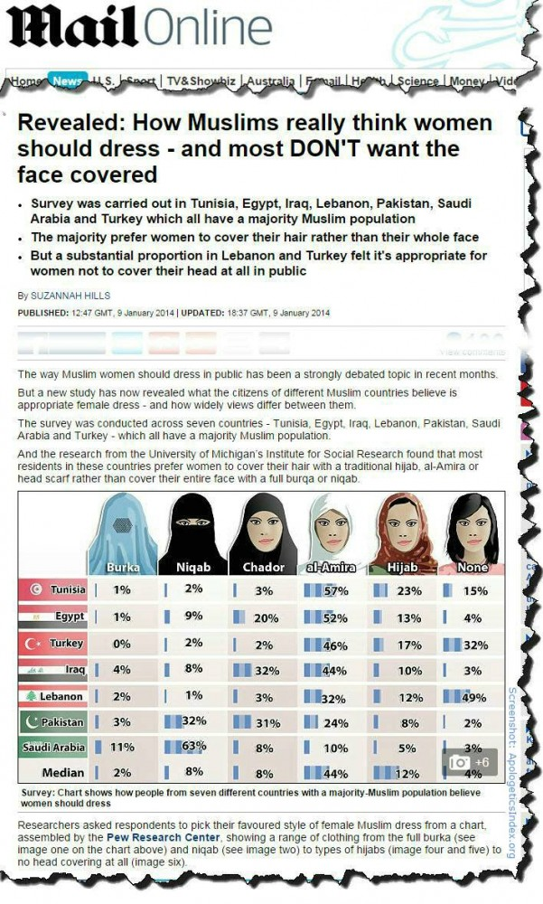 Islamic dress code survey results