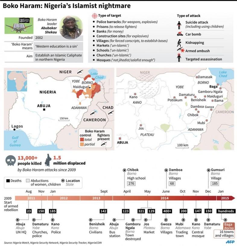 Boko Haram Infographic
